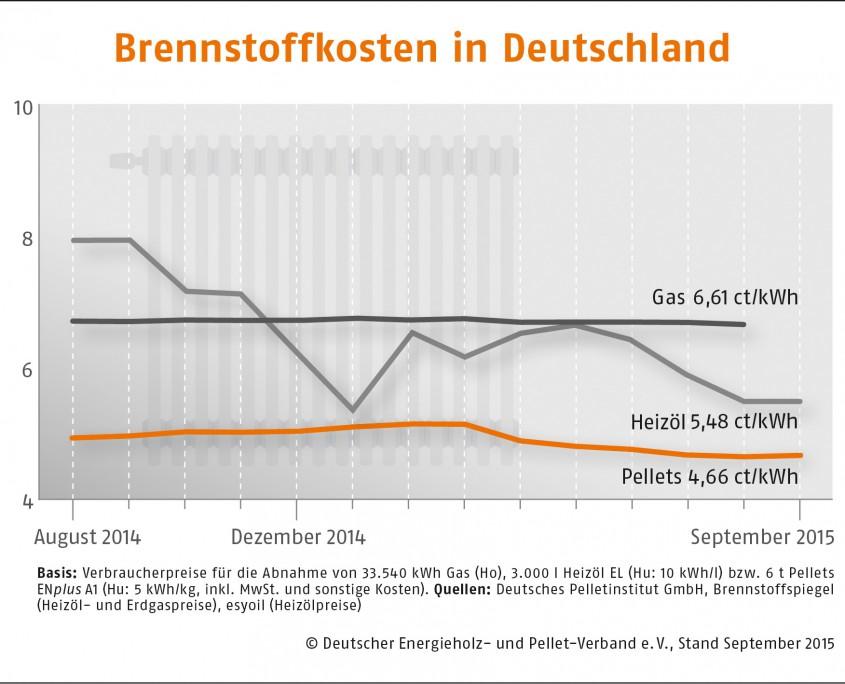 Brennstoffkosten-Deutschland