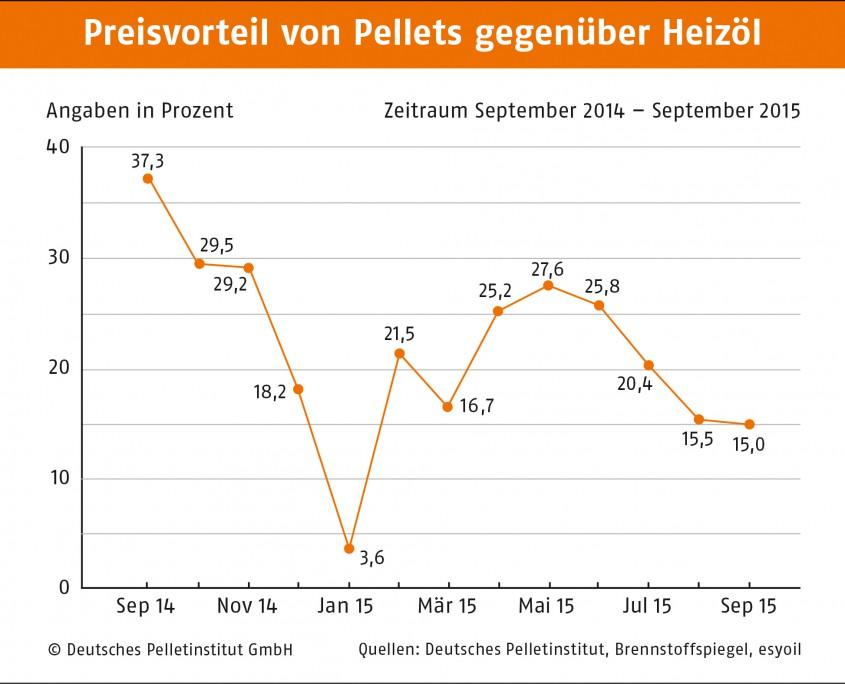 Preisvorteil_Pellets_Oel